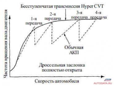 Рис 1. Скоростная характеристика трансмиссии