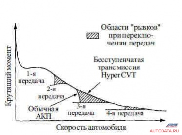 Рис 2. Тяговая характеристика автоматической трансмиссии