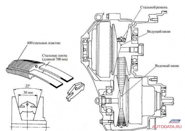 Рис.4 Конструкция ремня CVT NISSAN , структурная схема CVT